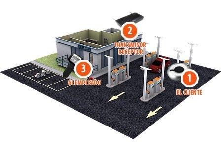 Système d'appel sans fil pour station-service