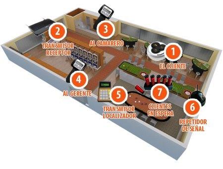 Sistema di chiamata cameriere wireless